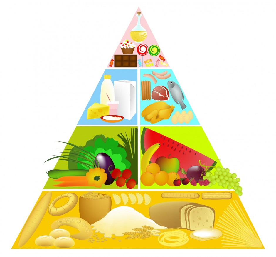 prehranska piramida